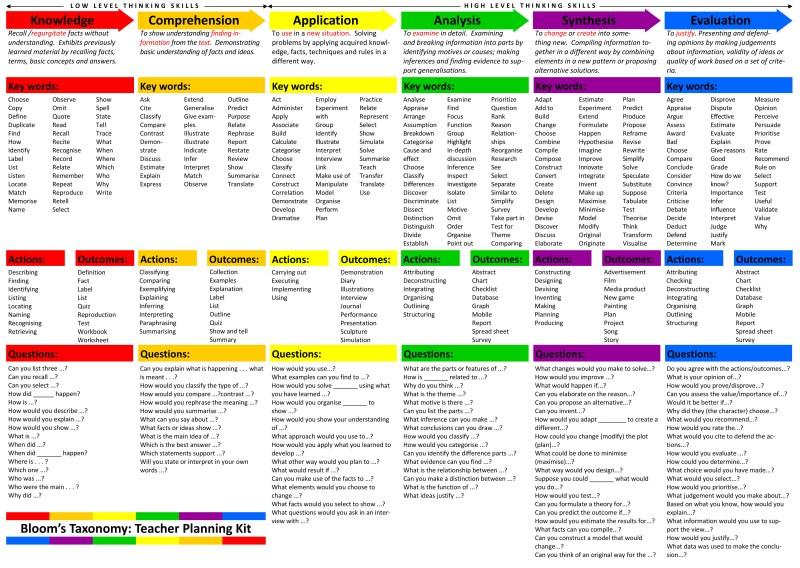 Bloom's Taxonomy Planning Kit for Teachers